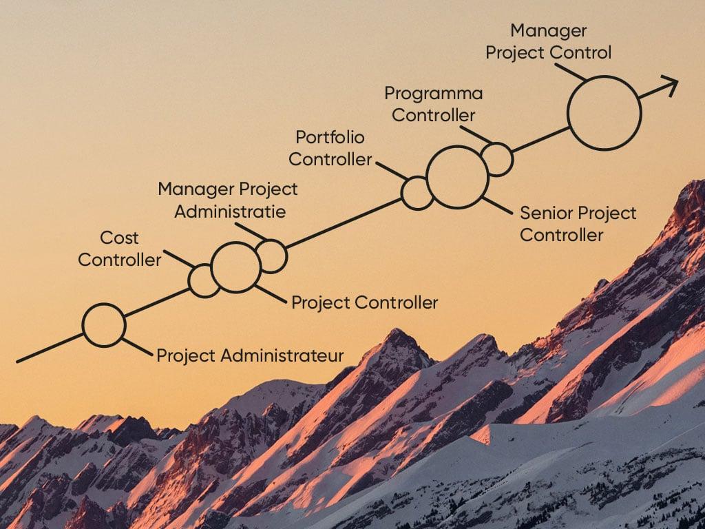 Carrièrepad Project Control ConQuaestor Route