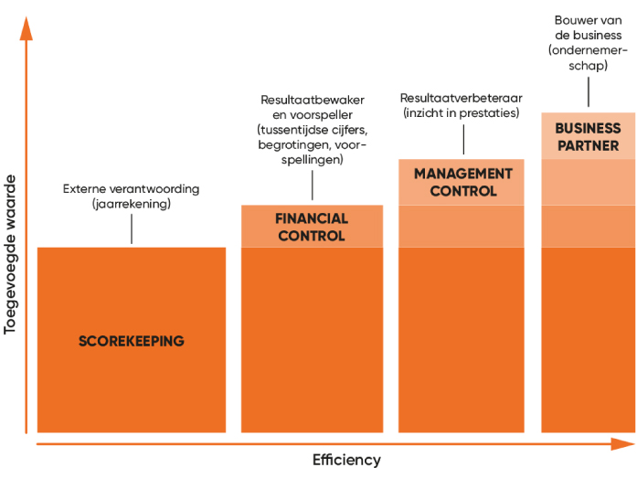 Groeien naar de rol van Business Partner