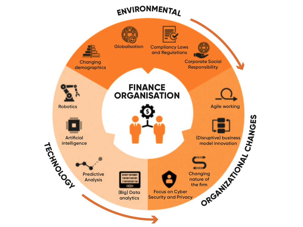 Trends en impact op finance